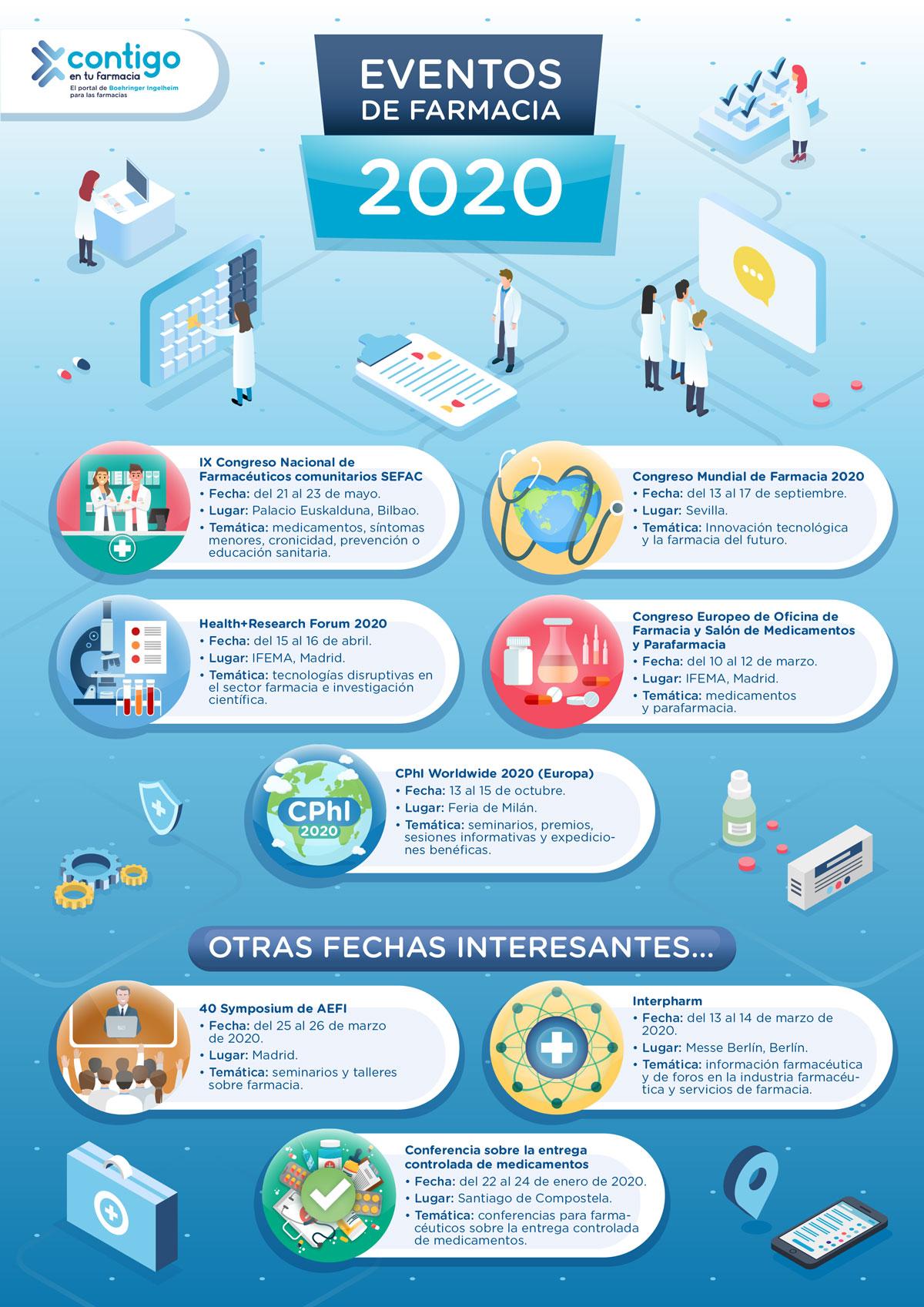 Eventos farmaceuticos 2020